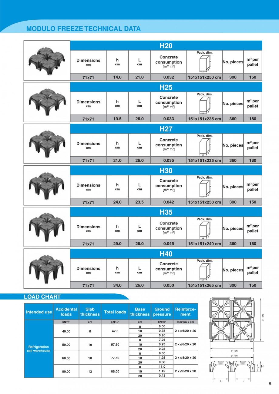 Pagina 5 - Sistem de ventilatie pentru celule frigorifice negative GEOPLAST MODULO ® FREEZE...