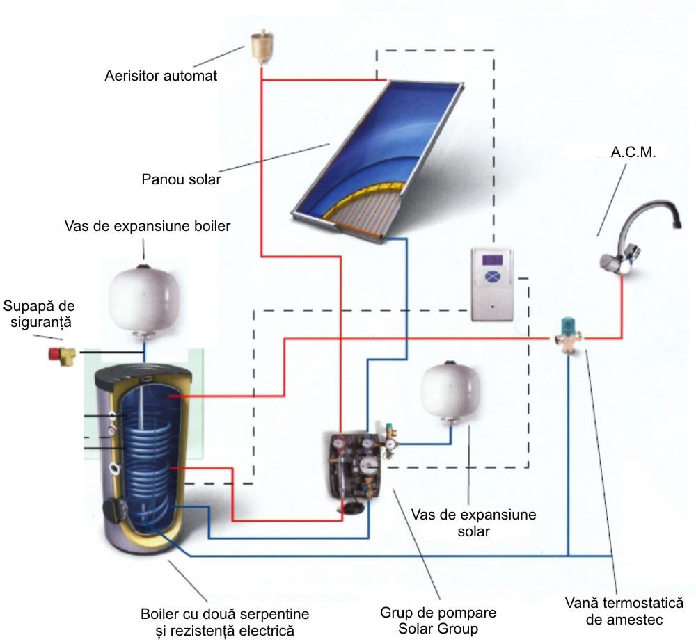 Panouri solare plane EVO THERMOSTAHL - Poza 2