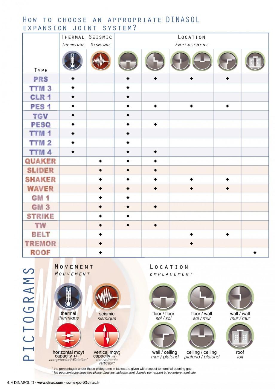 Pagina 6 - Profile de dilatatie pentru pereti, pardoseli  Catalog, brosura Engleza, Franceza Zones...