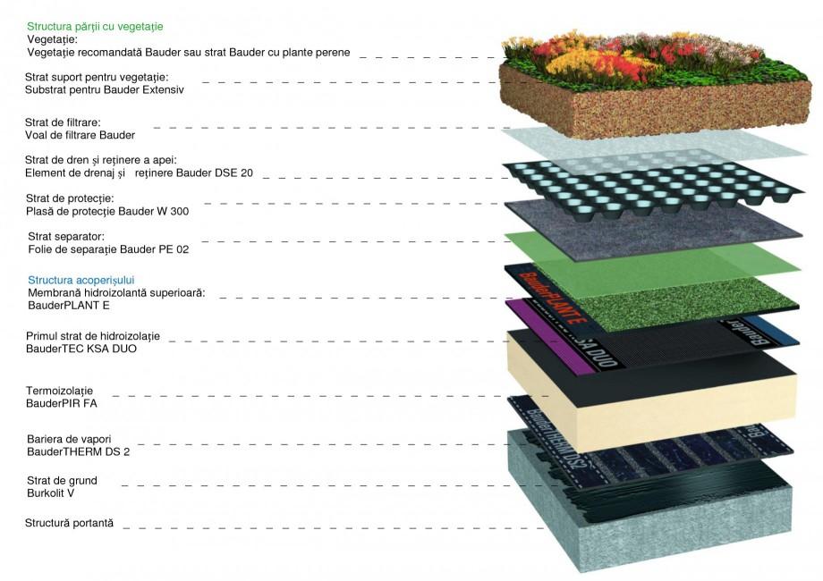 Pagina 1 - Sistem acoperis verde BAUDER Catalog, brosura Romana Structura părții cu vegetație...