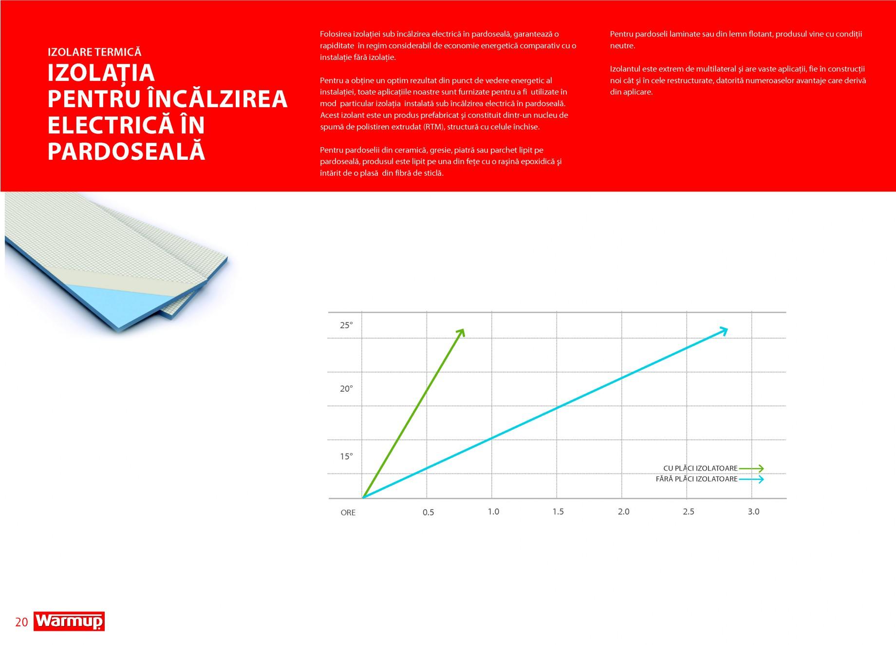 Fisa Tehnica Placi Izolatoare Insboard Wpb Warmup Sisteme