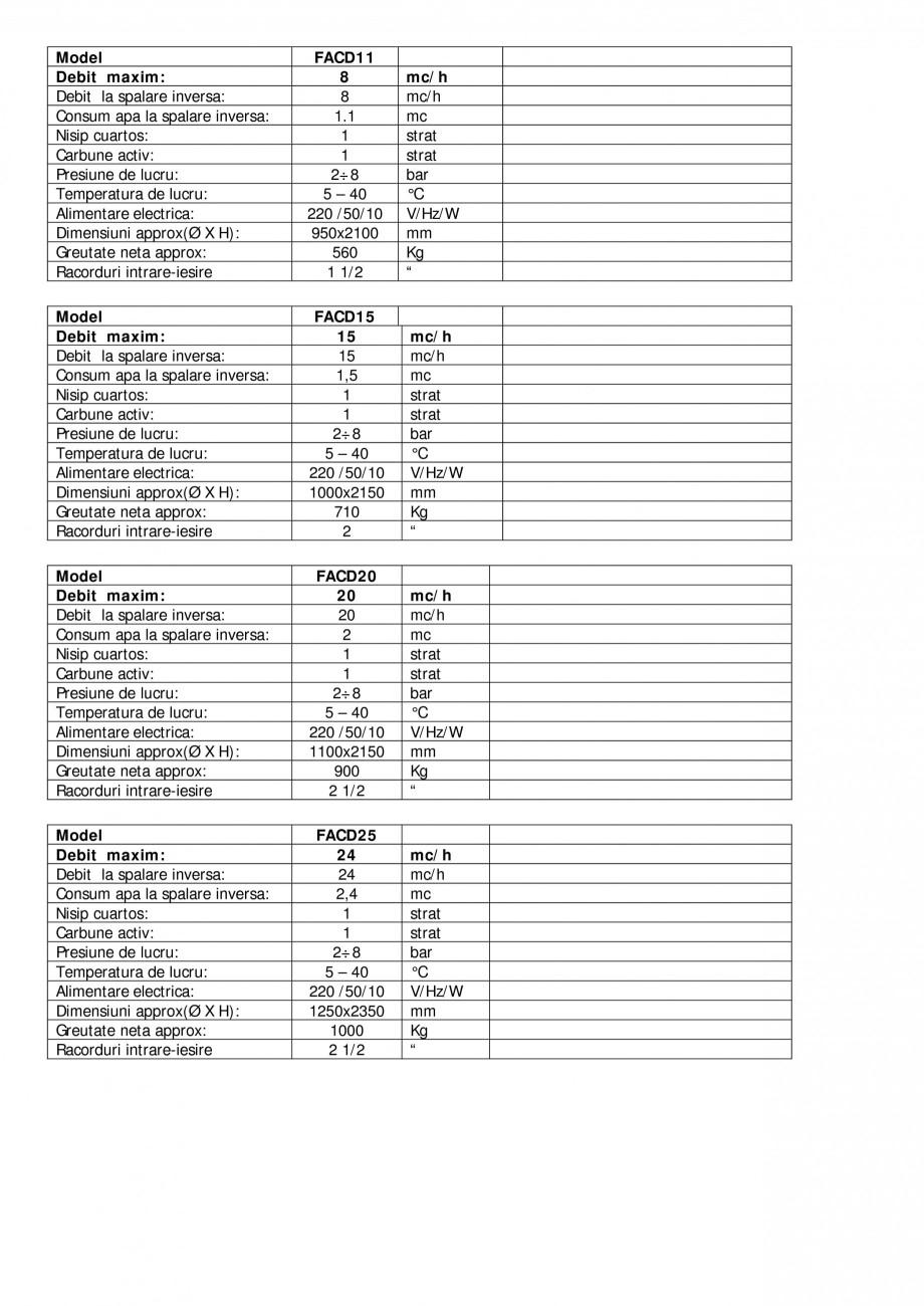 Pagina 2 - Filtre automate carbune activ recipient otel carbon NOBEL FACD05, FACD08, FACD11, FACD15,...