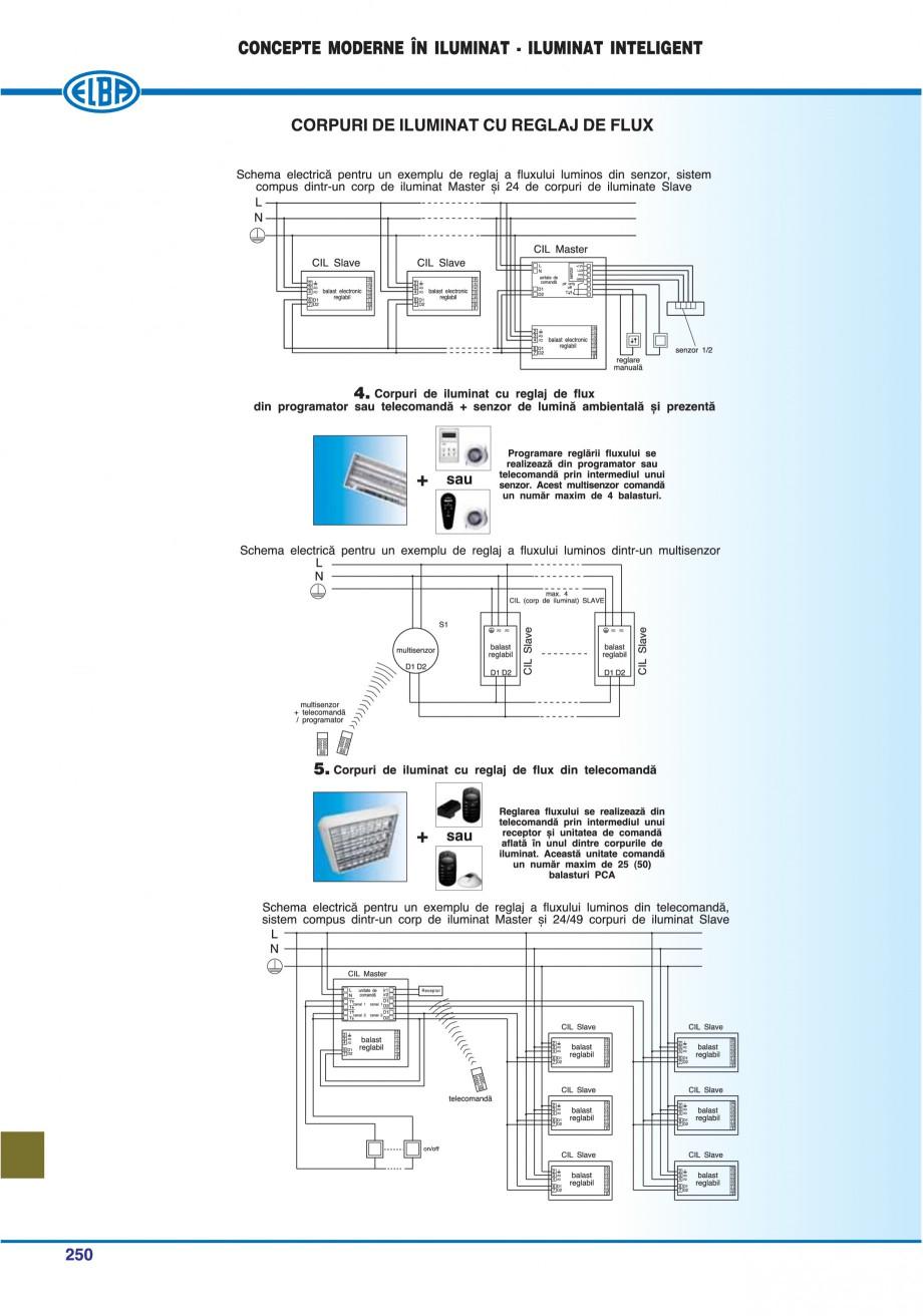 Pagina 253 - Catalog general de produse ELBA ELBA ECRAN CONTRAST, 3S2-TL-LED, 2S2-TL-LED,...