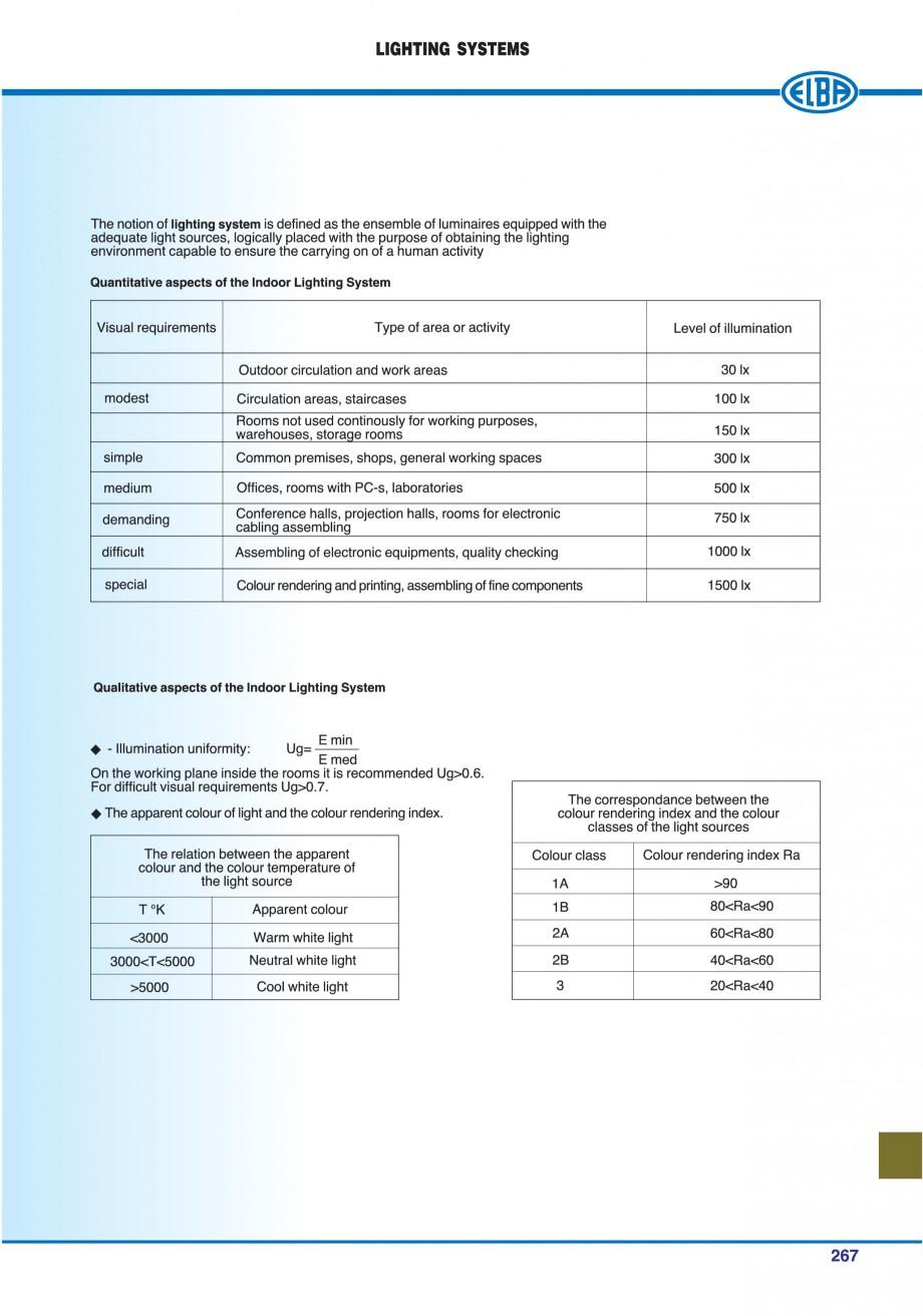 Pagina 270 - Catalog general de produse ELBA ELBA ECRAN CONTRAST, 3S2-TL-LED, 2S2-TL-LED,...
