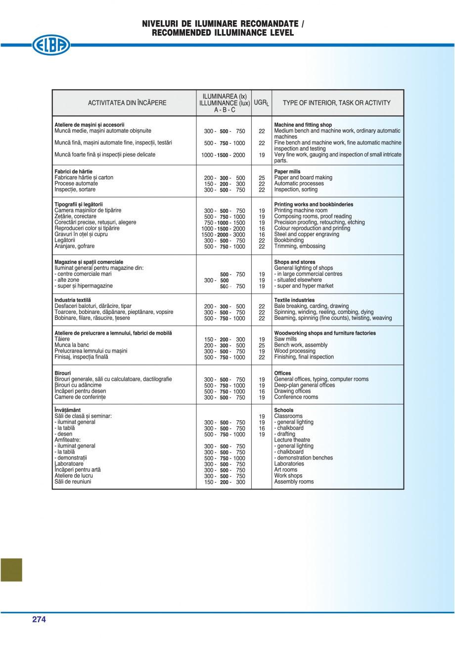 Pagina 277 - Catalog general de produse ELBA ELBA ECRAN CONTRAST, 3S2-TL-LED, 2S2-TL-LED,...