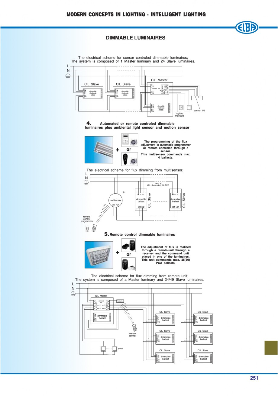 Pagina 246 - Catalog general de produse ELBA ELBA-COM CFSM 03, AV 02 C, AI 02 C Catalog, brosura...