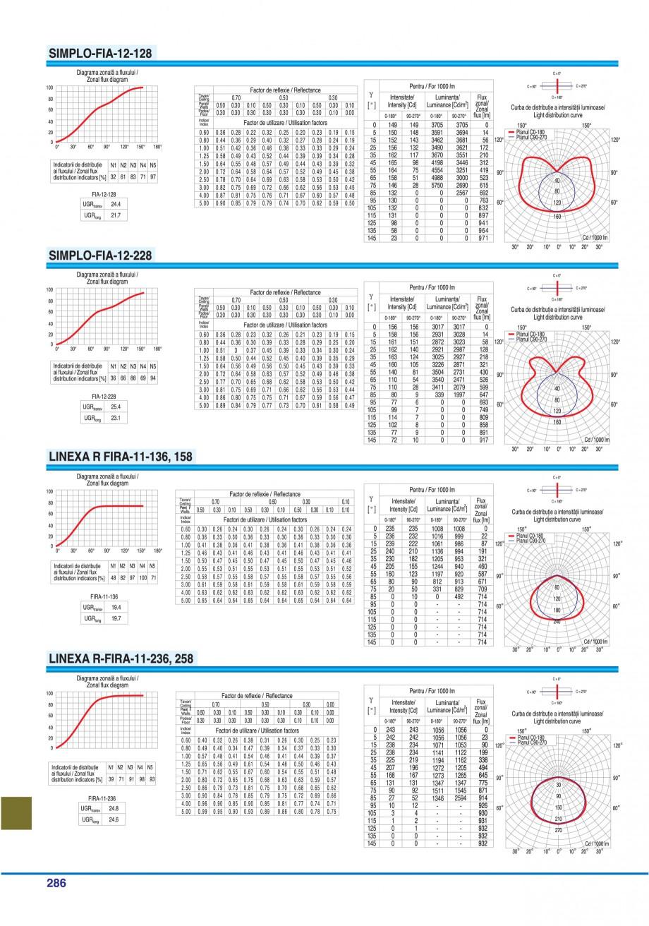 Pagina 281 - Catalog general de produse ELBA ELBA-COM CFSM 03, AV 02 C, AI 02 C Catalog, brosura...