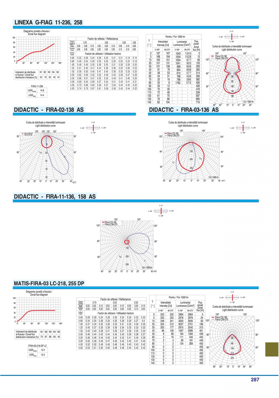 Pagina 282 - Catalog general de produse ELBA ELBA-COM CFSM 03, AV 02 C, AI 02 C Catalog, brosura...