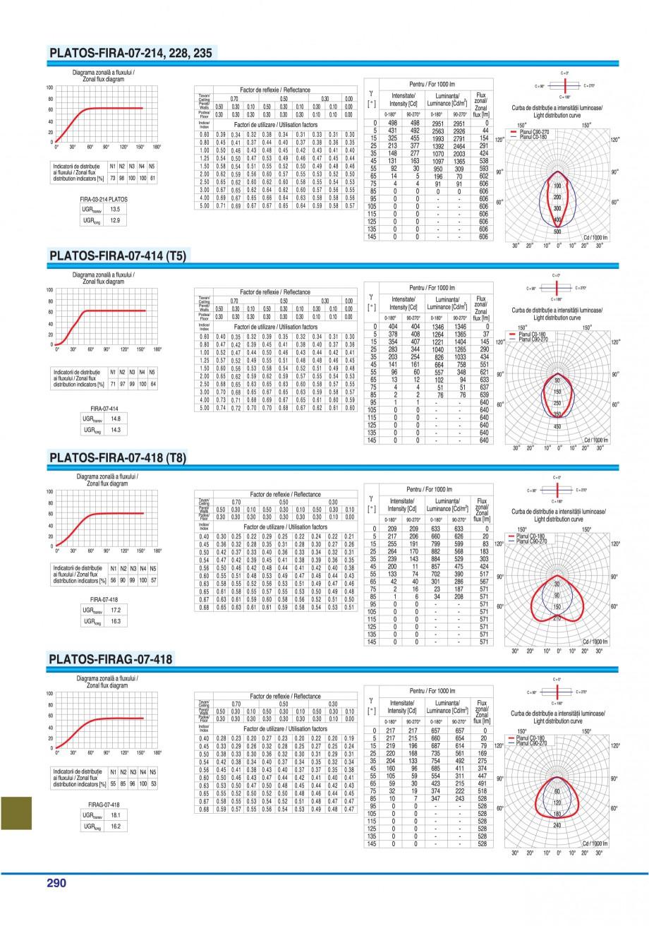 Pagina 285 - Catalog general de produse ELBA ELBA-COM CFSM 03, AV 02 C, AI 02 C Catalog, brosura...