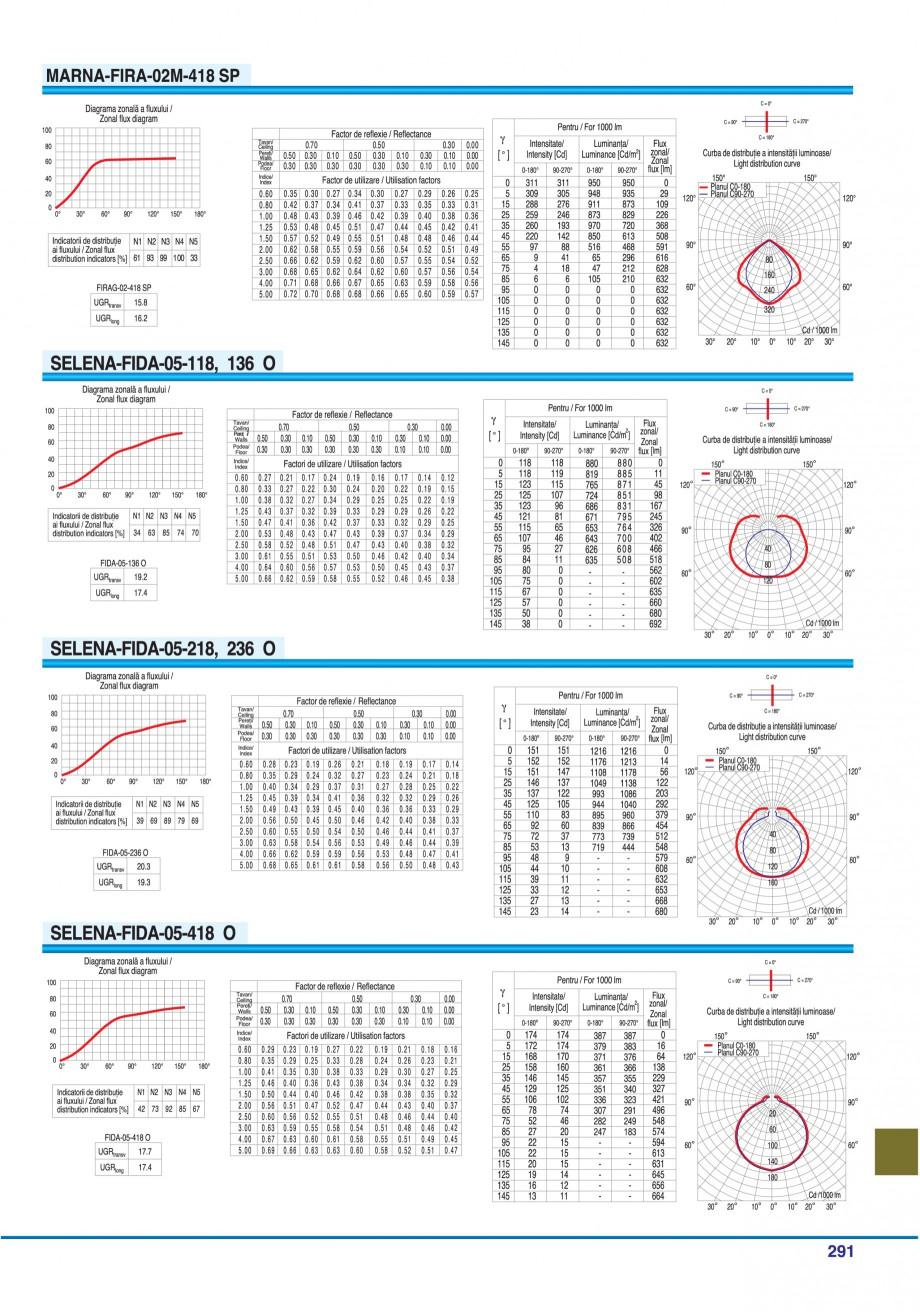 Pagina 286 - Catalog general de produse ELBA ELBA-COM CFSM 03, AV 02 C, AI 02 C Catalog, brosura...
