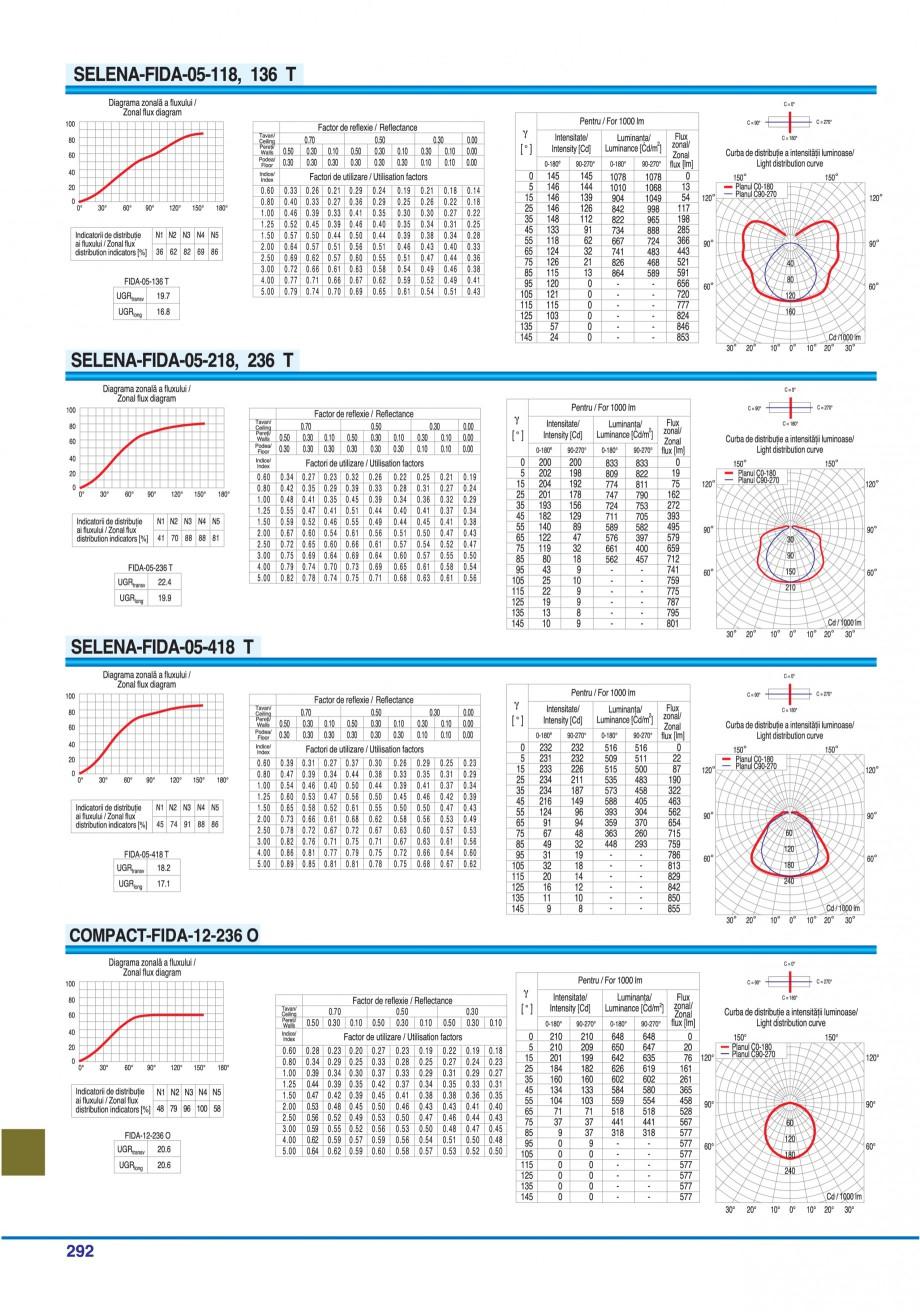 Pagina 287 - Catalog general de produse ELBA ELBA-COM CFSM 03, AV 02 C, AI 02 C Catalog, brosura...