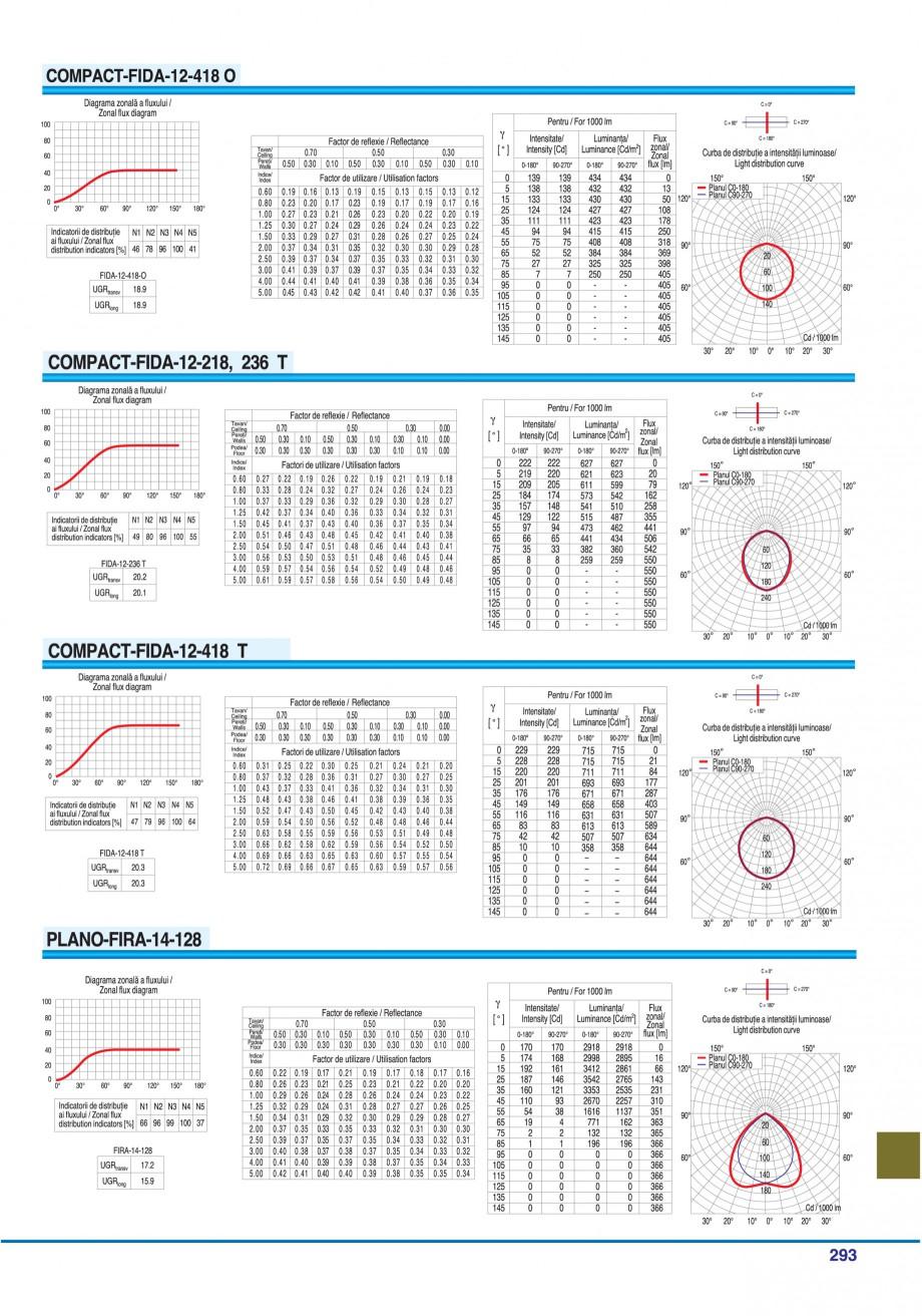 Pagina 288 - Catalog general de produse ELBA ELBA-COM CFSM 03, AV 02 C, AI 02 C Catalog, brosura...