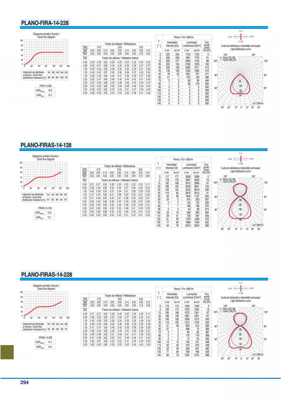 Pagina 289 - Catalog general de produse ELBA ELBA-COM CFSM 03, AV 02 C, AI 02 C Catalog, brosura...