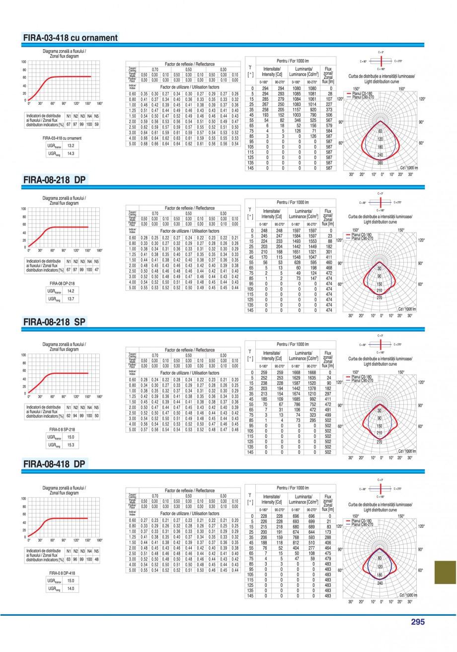 Pagina 290 - Catalog general de produse ELBA ELBA-COM CFSM 03, AV 02 C, AI 02 C Catalog, brosura...