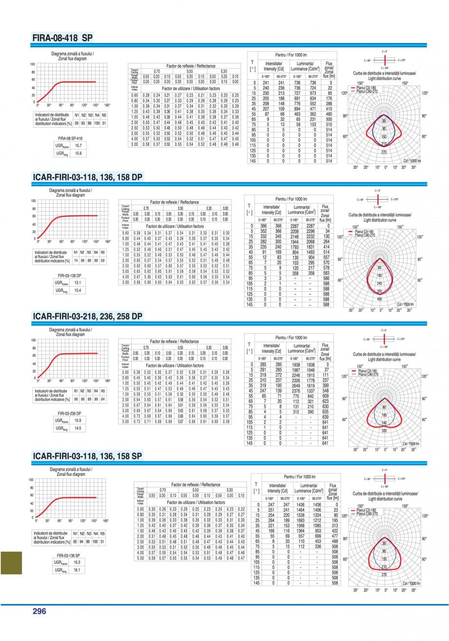 Pagina 291 - Catalog general de produse ELBA ELBA-COM CFSM 03, AV 02 C, AI 02 C Catalog, brosura...