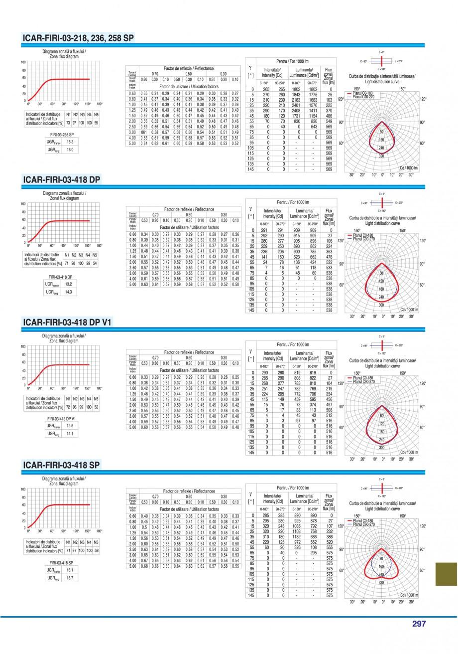 Pagina 292 - Catalog general de produse ELBA ELBA-COM CFSM 03, AV 02 C, AI 02 C Catalog, brosura...