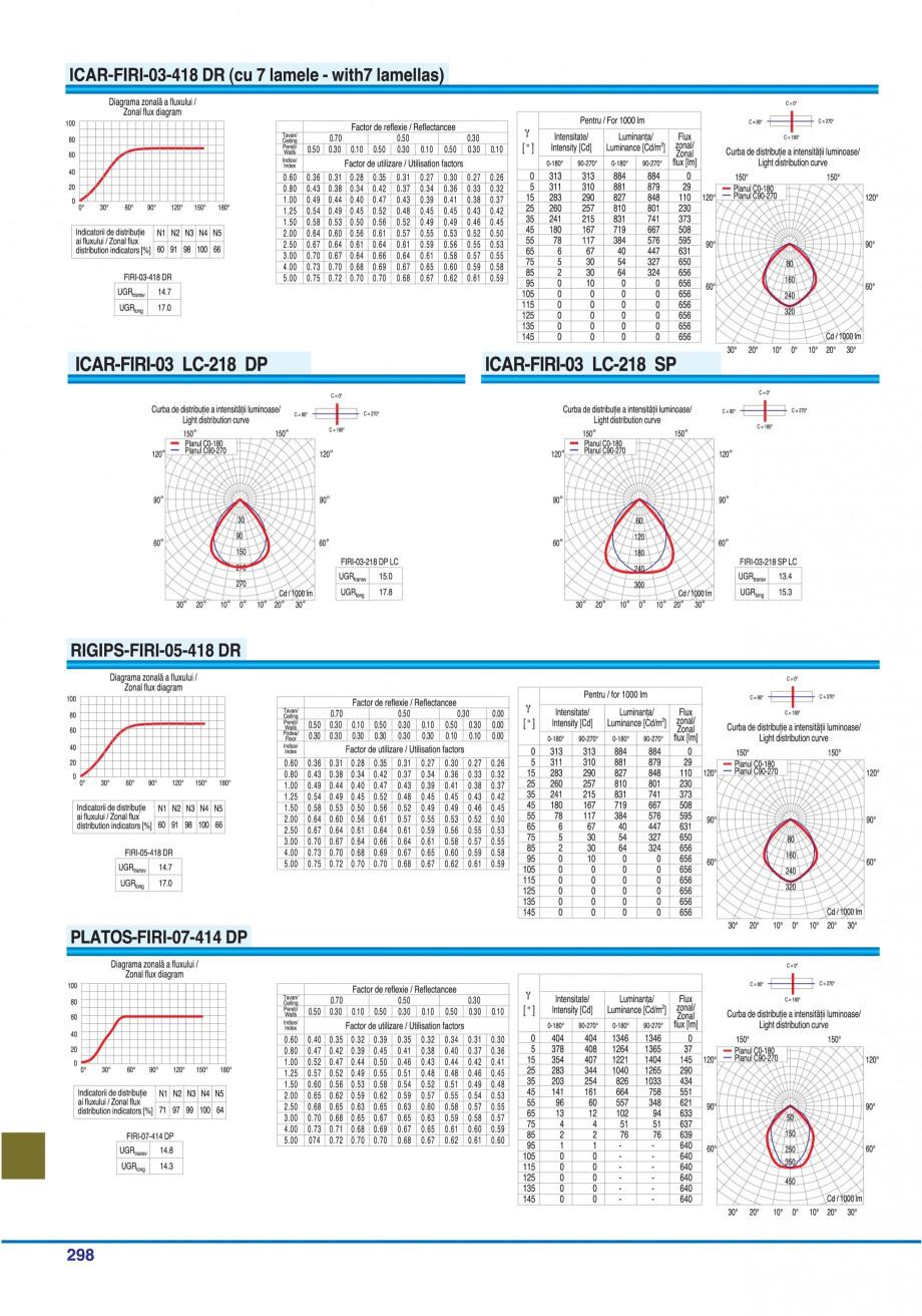 Pagina 293 - Catalog general de produse ELBA ELBA-COM CFSM 03, AV 02 C, AI 02 C Catalog, brosura...