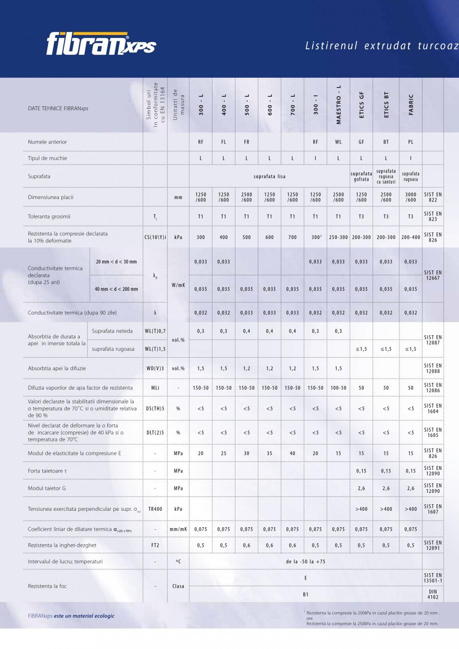 Pagina 2 - Izolatii cu polistiren extrudat FIBRANxps FIBRANxps 300-L, 400-L, 500-L, 600-L, 700-L,...