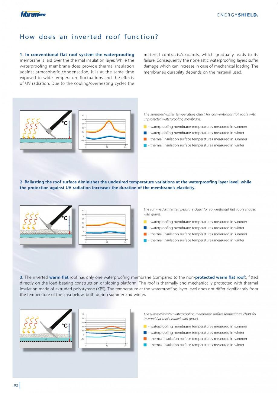 Pagina 4 - Izolarea termica a acoperisurilor plane inversate FIBRANxps 300-L, 400-L, 500-L, 600-L,...