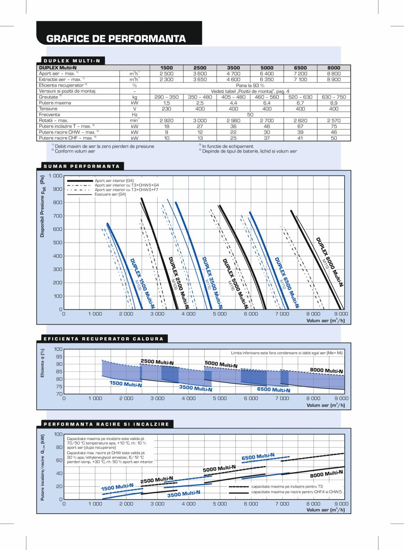 Pagina 2 - Unitati de ventilatie de acoperis cu recuperator hexagonal ATREA DUPLEX MULTI-N Rooftop...