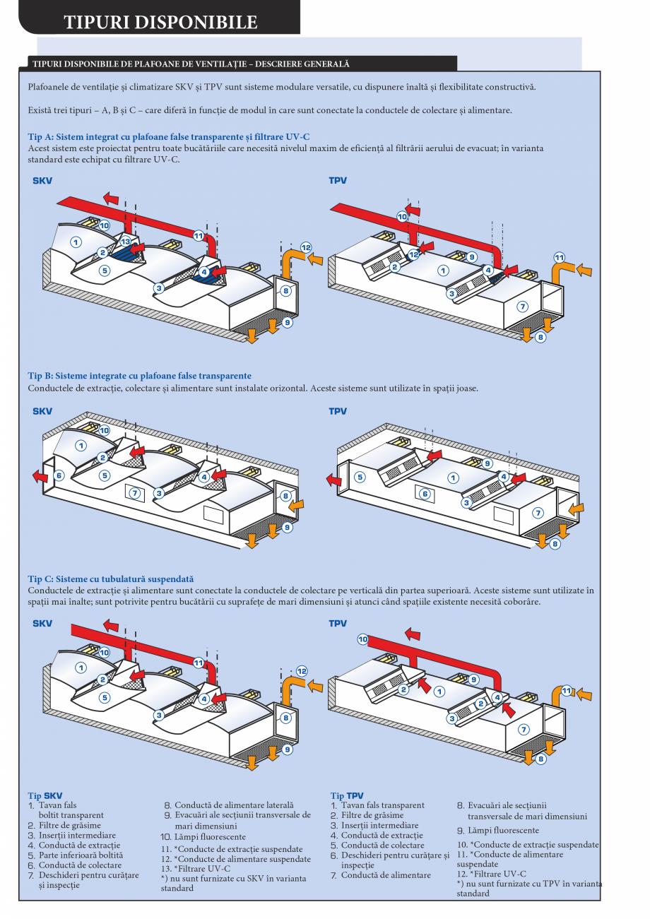 Pagina 4 - Plafoane de ventilatie si extractie pentru bucatarii industriale ATREA Catalog, brosura...