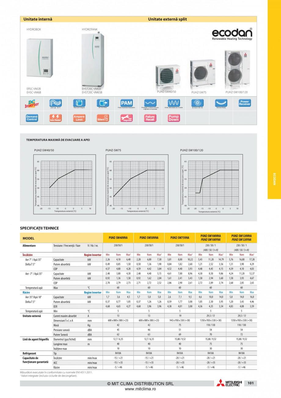 Pagina 10 - Pompe de caldura MITSUBISHI ELECTRIC ZUBADAN PUHZ-SHW80VHA, ZUBADAN PUHZ-SHW112YHA,...