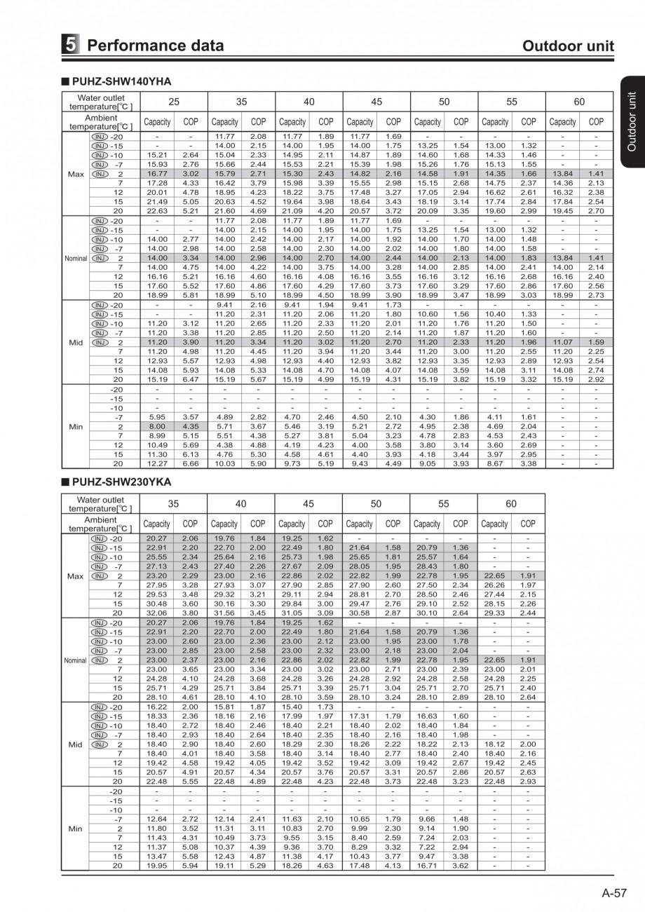 Pagina 1 - Pompe de caldura - Performante COP MITSUBISHI ELECTRIC ZUBADAN PUHZ-SHW140YHA, ZUBADAN...