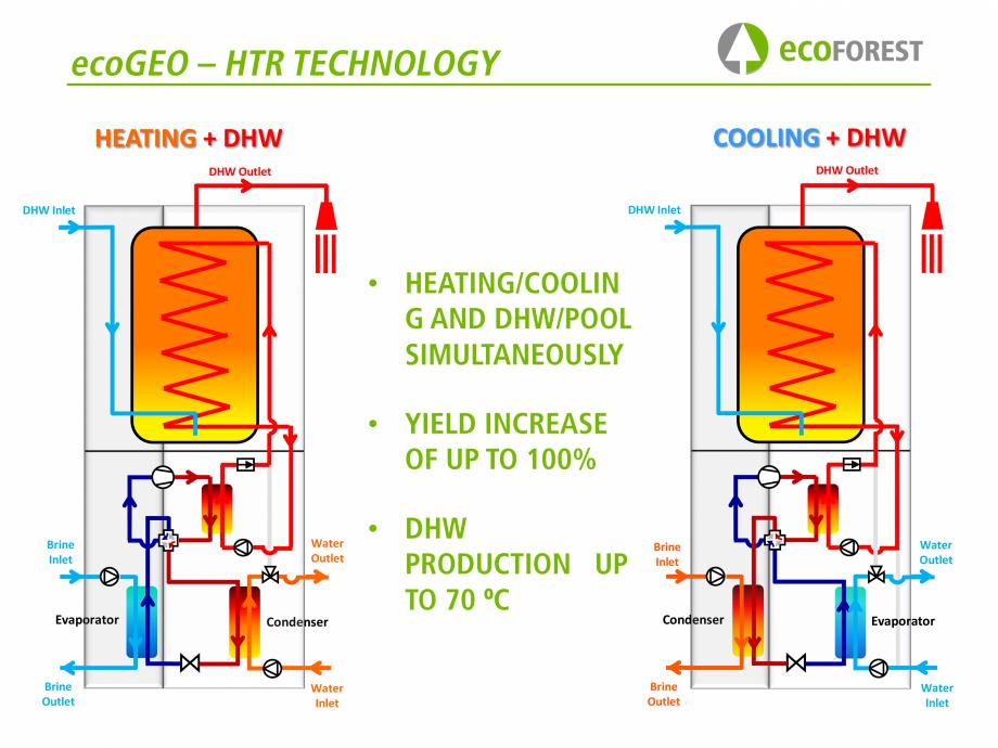 Pagina 24 - Prezentare pompe de caldura ecoFOREST ecoGEO HP, ecoGEO Compact, ecoGEO Basic Catalog,...