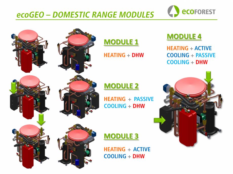 Pagina 26 - Prezentare pompe de caldura ecoFOREST ecoGEO HP, ecoGEO Compact, ecoGEO Basic Catalog,...