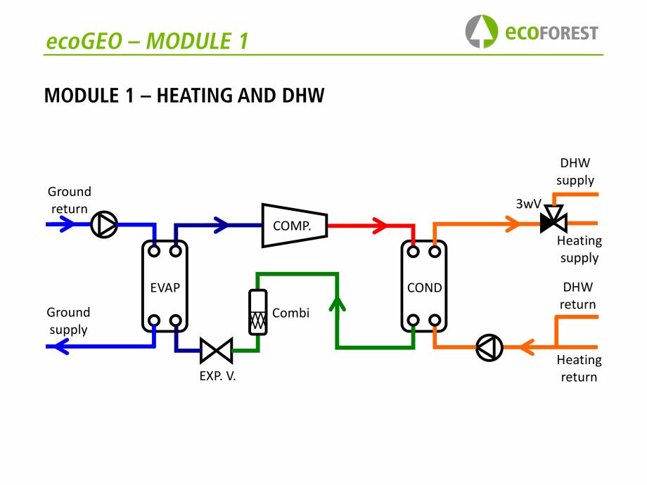 Pagina 27 - Prezentare pompe de caldura ecoFOREST ecoGEO HP, ecoGEO Compact, ecoGEO Basic Catalog,...