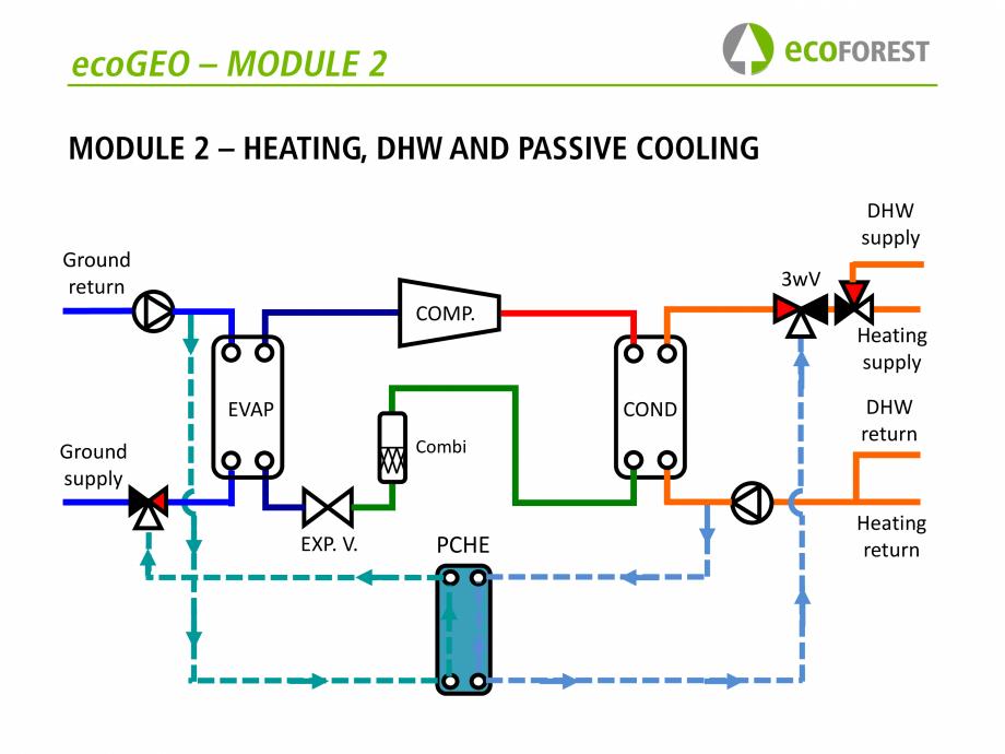 Pagina 29 - Prezentare pompe de caldura ecoFOREST ecoGEO HP, ecoGEO Compact, ecoGEO Basic Catalog,...