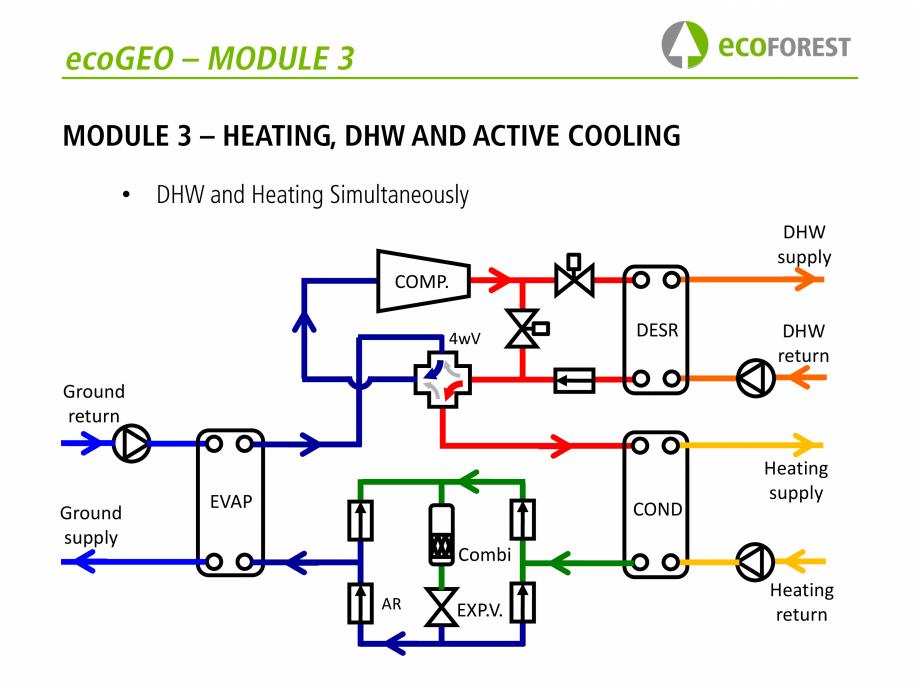 Pagina 31 - Prezentare pompe de caldura ecoFOREST ecoGEO HP, ecoGEO Compact, ecoGEO Basic Catalog,...