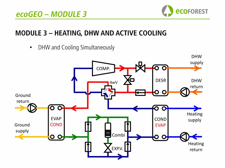 Pagina 32 - Prezentare pompe de caldura ecoFOREST ecoGEO HP, ecoGEO Compact, ecoGEO Basic Catalog,...