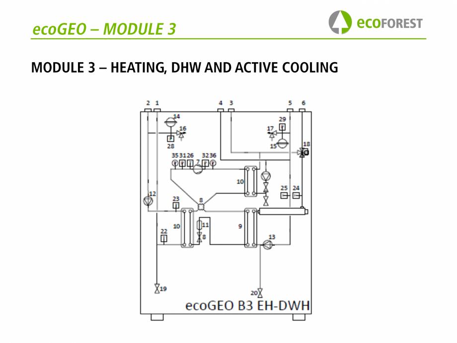 Pagina 33 - Prezentare pompe de caldura ecoFOREST ecoGEO HP, ecoGEO Compact, ecoGEO Basic Catalog,...