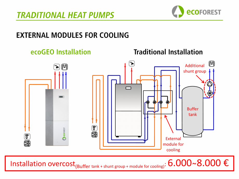 Pagina 36 - Prezentare pompe de caldura ecoFOREST ecoGEO HP, ecoGEO Compact, ecoGEO Basic Catalog,...
