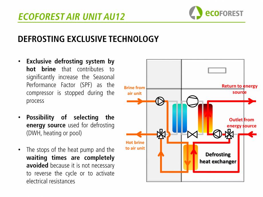 Pagina 45 - Prezentare pompe de caldura ecoFOREST ecoGEO HP, ecoGEO Compact, ecoGEO Basic Catalog,...