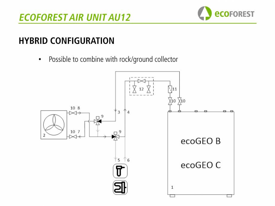 Pagina 47 - Prezentare pompe de caldura ecoFOREST ecoGEO HP, ecoGEO Compact, ecoGEO Basic Catalog,...