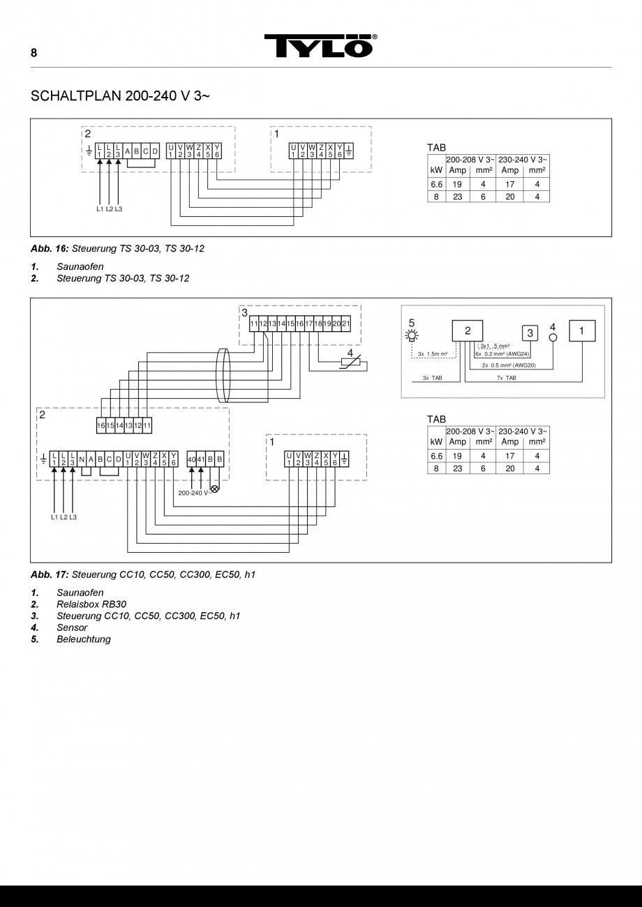 920 instructiuni montaj, utilizare cuptor electric pentru saune sense tylo cc50 wiring diagram at bakdesigns.co