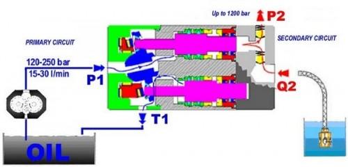 Exemple de utilizare Pompe de spalat NERON - Poza 6