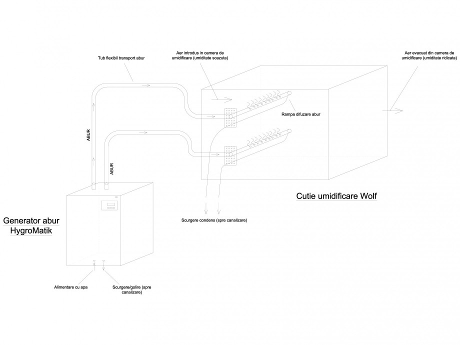 Pagina 1 - CAD-DWG Principiu de functionare sistem de umidificare cu abur HYGROMATIK Detaliu de...