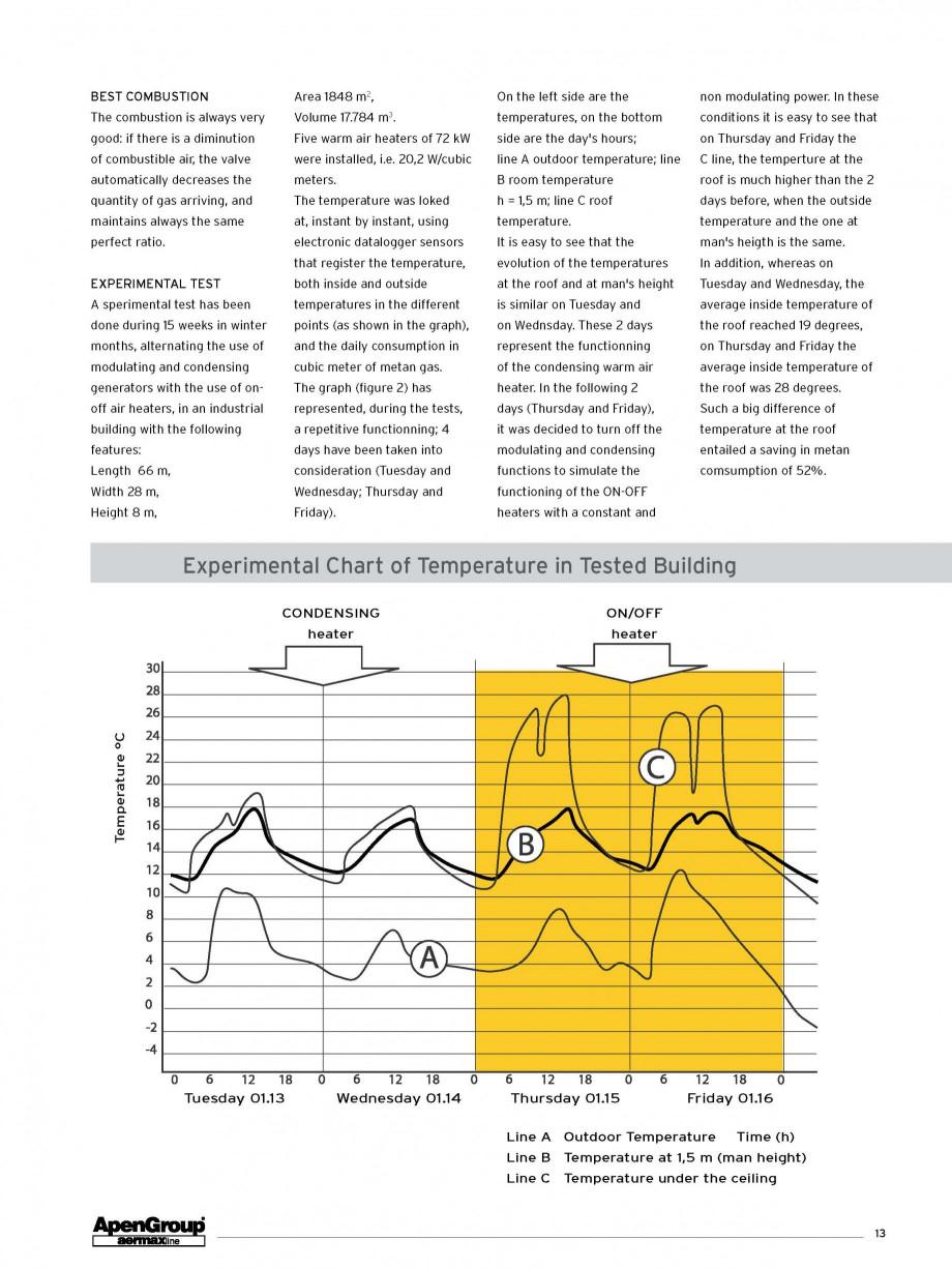Pagina 6 - Aeroterma pe gaz in condensare APEN KONDENSA Fisa tehnica Engleza
