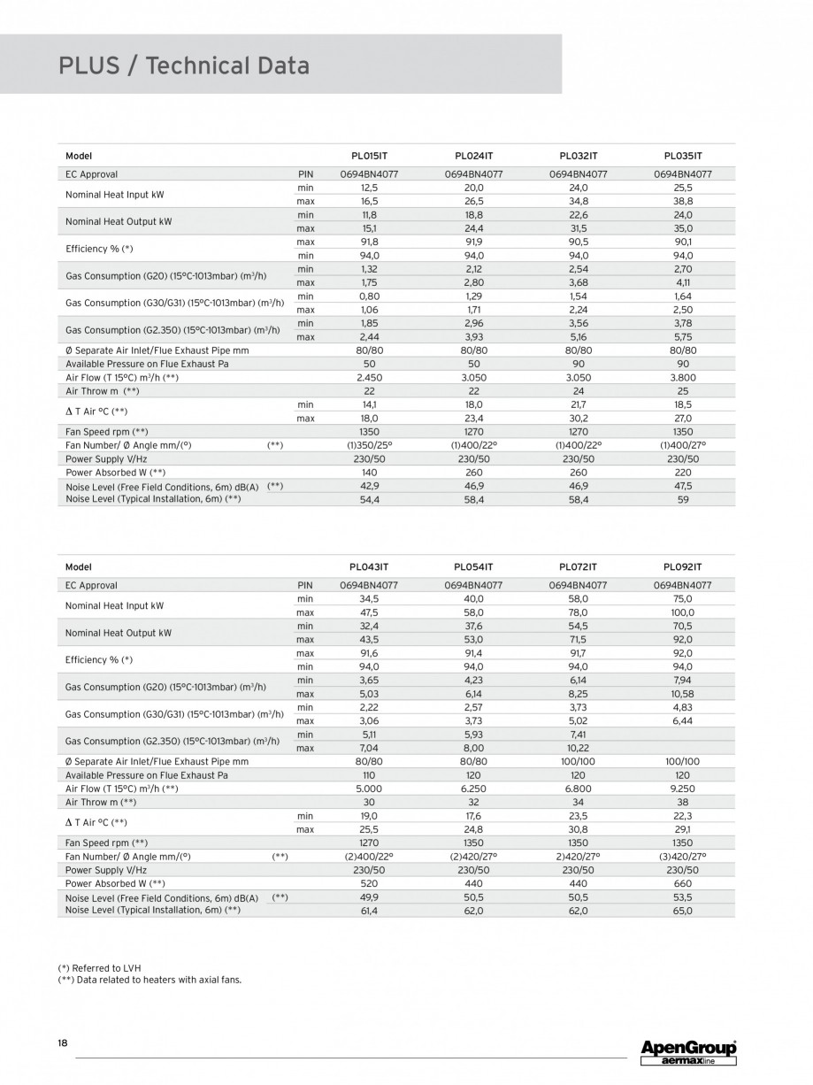 Pagina 1 - Aeroterma pe gaz modulanta APEN PLUS Fisa tehnica Engleza PLUS / Technical Data  Model ...
