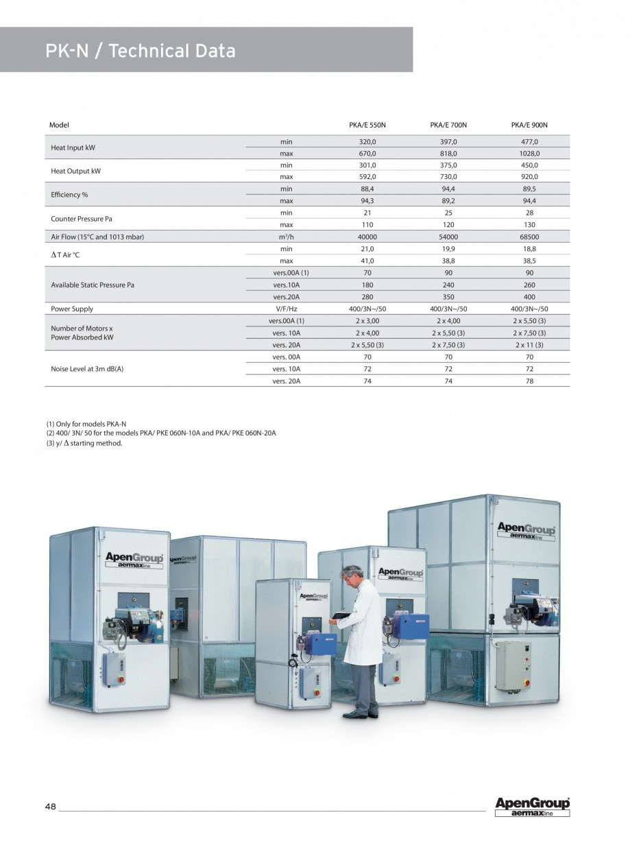 Pagina 3 - Generator de aer cald cabinet APEN PK Fisa tehnica Engleza  x 4,00  vers. 10A  1 x 3,00  ...