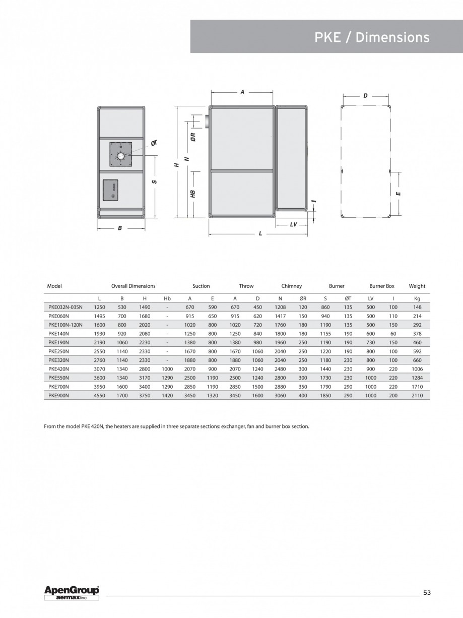 Pagina 8 - Generator de aer cald cabinet APEN PK Fisa tehnica Engleza ber of Motors x Power Absorbed...