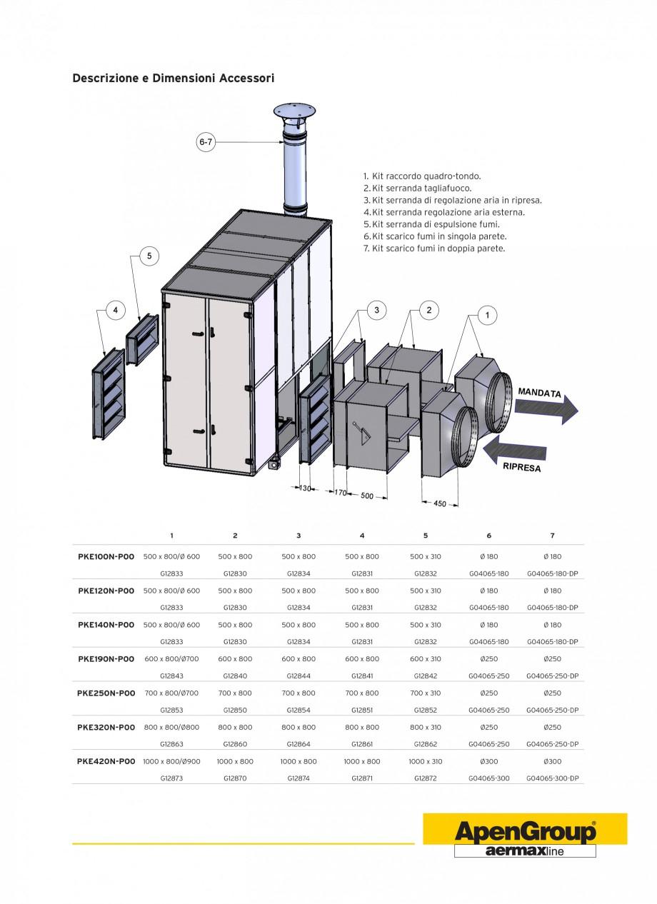 Pagina 7 - Generatoare de aer cald cabinet APEN PK-SPORT Fisa tehnica Engleza rispondenti eventuali ...