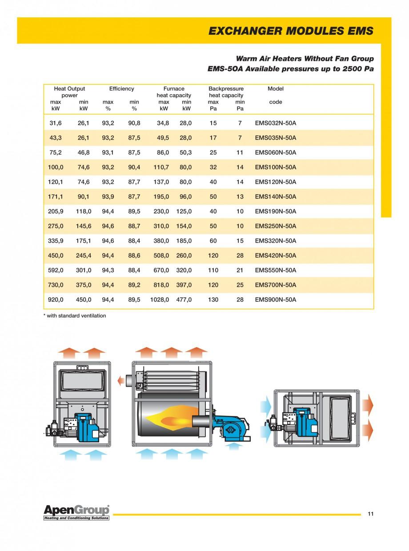 Pagina 3 - Generatoare de aer cald incorporabile APEN EMS Fisa tehnica Engleza  Efficiency max % ...