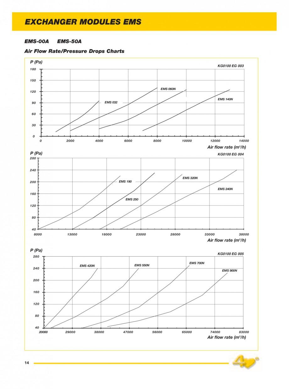 Pagina 6 - Generatoare de aer cald incorporabile APEN EMS Fisa tehnica Engleza 700  2.330  3.450  1....