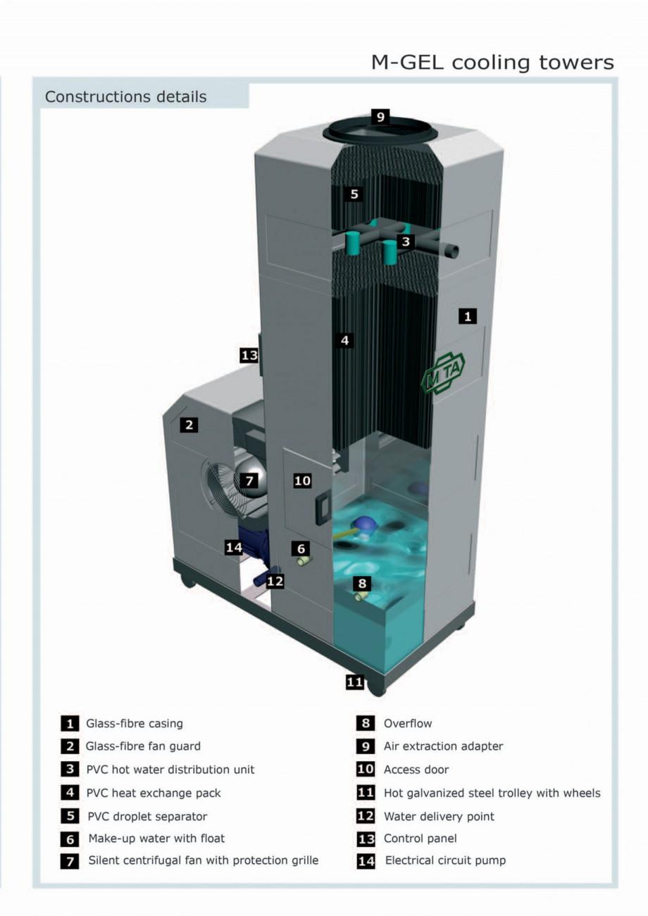 Pagina 3 - Turnuri de racire cu circuit deschis MITA M-GEL Fisa tehnica Engleza