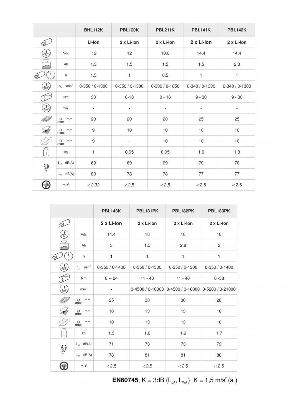 Pagina 3 - Masina de gaurit si insurubat cu acumulator 12 V 1.3 Ah STAYER BHL 112 K Instructiuni...