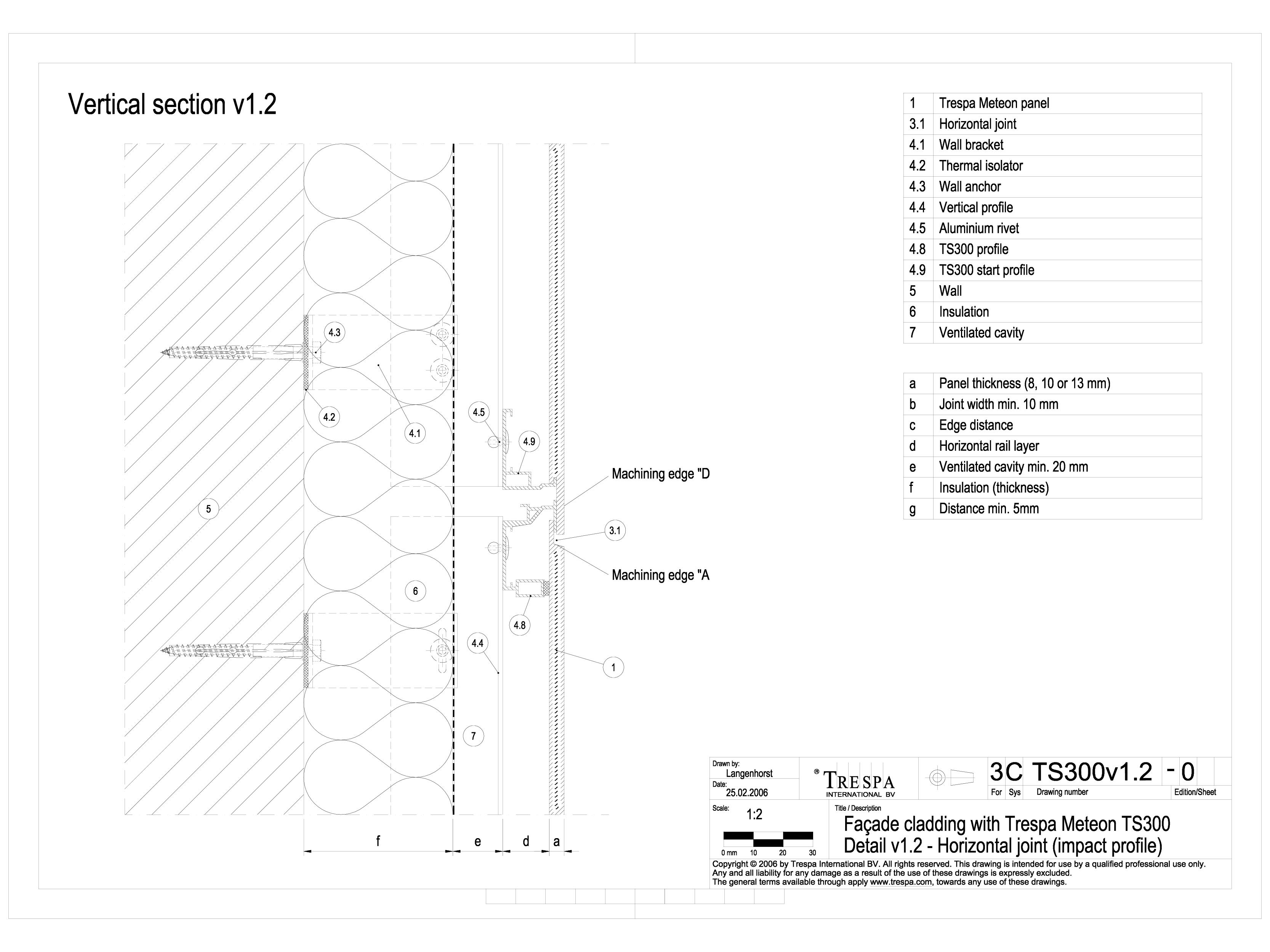 Sisteme de prindere fatade ventilate cu profile oarbe, detaliu de imbinare pe orizontala cu profil intermediar METEON TRESPA Placi HPL pentru fatade ventilate GIBB TECHNOLOGIES  - Pagina 1